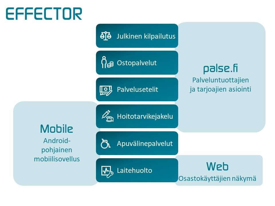 Kaavio Effector kokonaisprosesseista